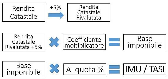 metodo per il calcolo IMU e TASI