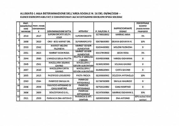 09.04.2020 ALLEGATO 1 DET. 16 DEL 09.04.2020 Elenco esercizi commerciali convenzionati_pages-to-jpg-0001