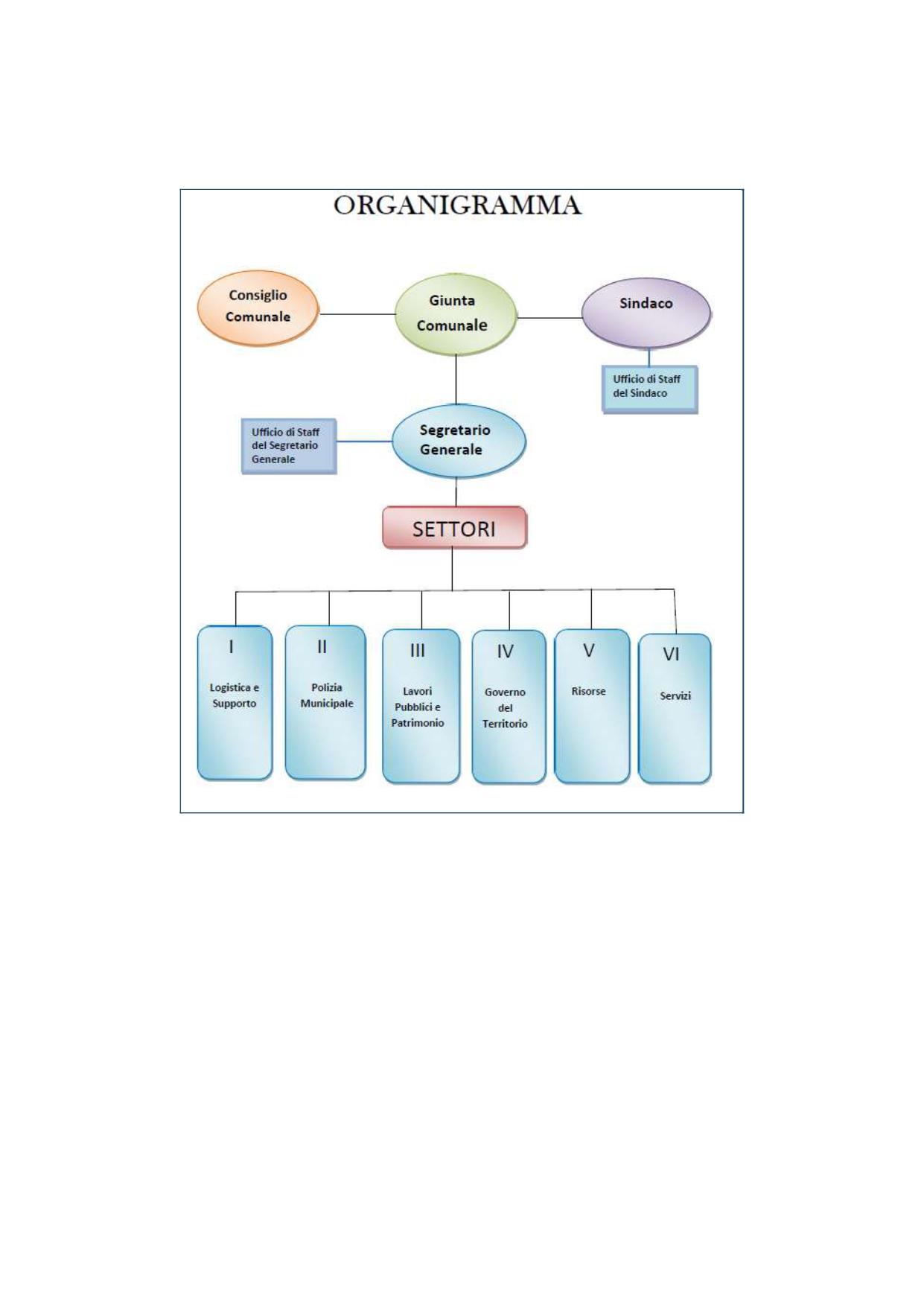 Organigramma Comune di Loreto