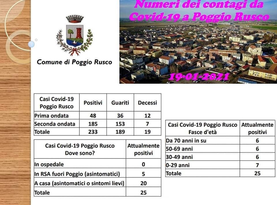 CASI DI CORONAVIRUS A POGGIO RUSCO: AGGIORNAMENTO DEL SINDACO AI CITTADINI DEL 19 GENNAIO 2021
